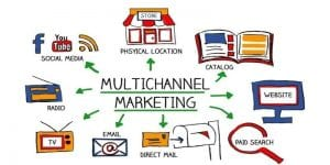 MultiChannel Marketing Words With Icons
